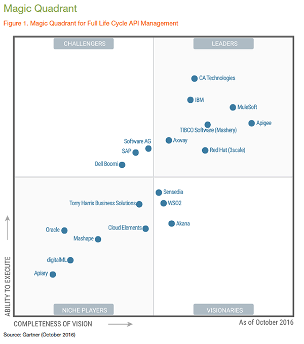 Magic quadrant 2016 (2)